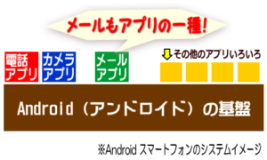 Android メールのイメージ
