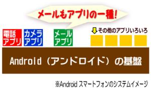 Android メールのイメージ