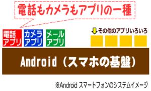 Android スマートフォンのイメージ